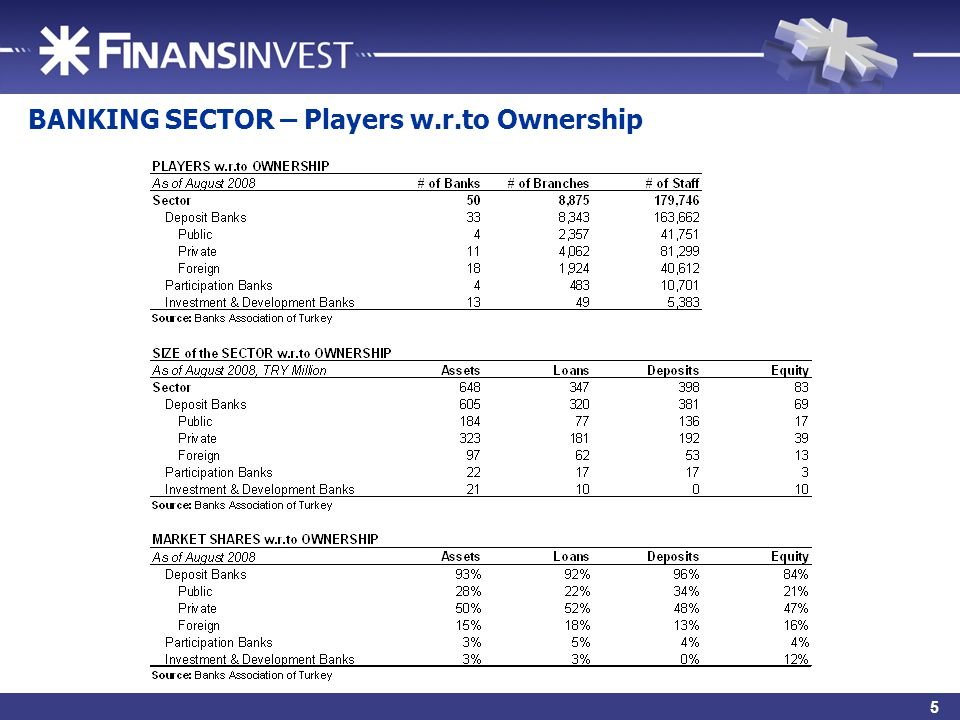 7 BANKING SECTOR – Players w.r.to Ownership 5