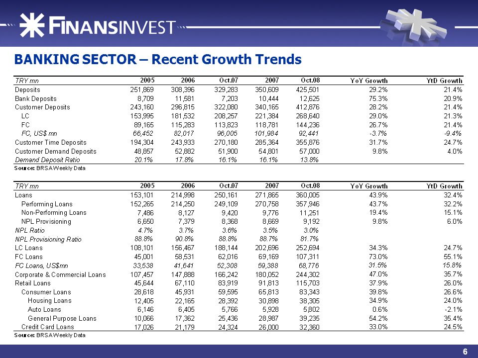 8 BANKING SECTOR – Recent Growth Trends 6