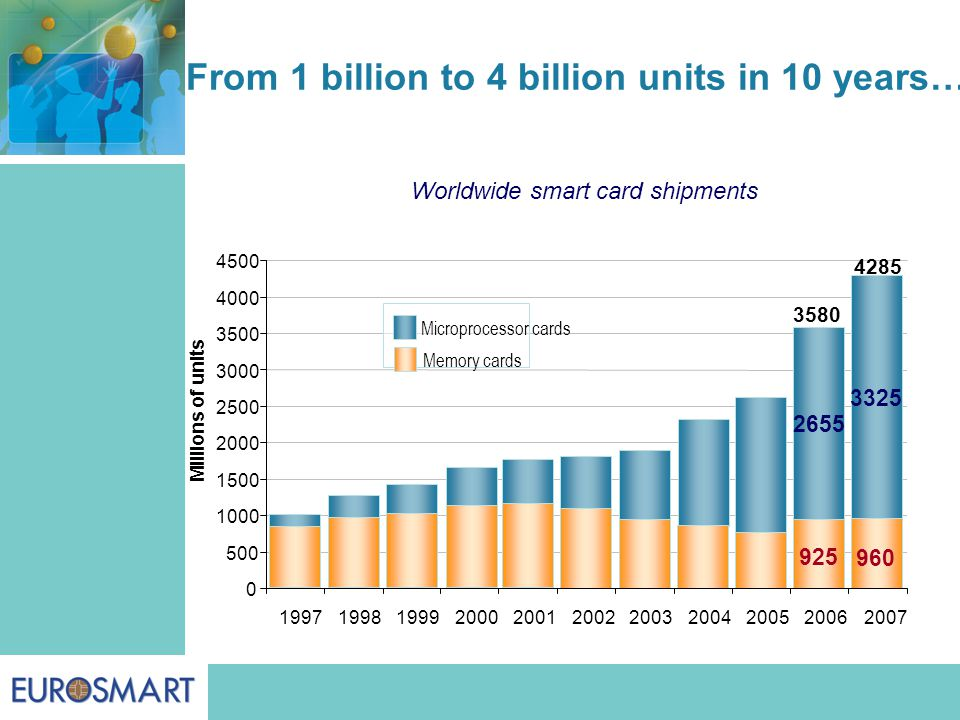 Worldwide smart card shipments 925 960 2655 3325 0 500 1000 1500 2000 2500 3000 3500 4000 4500 Millions of units Microprocessor cards Memory cards From 1 billion to 4 billion units in 10 years… 4285 3580 19971998199920002001200220032004200520062007 925 960