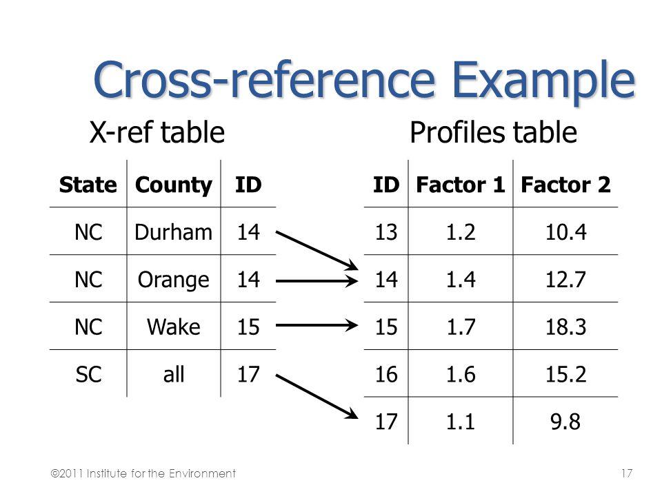 Cross-reference Example StateCountyID NCDurham14 NCOrange14 NCWake15 SCall17 IDFactor 1Factor 2 131.210.4 141.412.7 151.718.3 161.615.2 171.19.8 X-ref