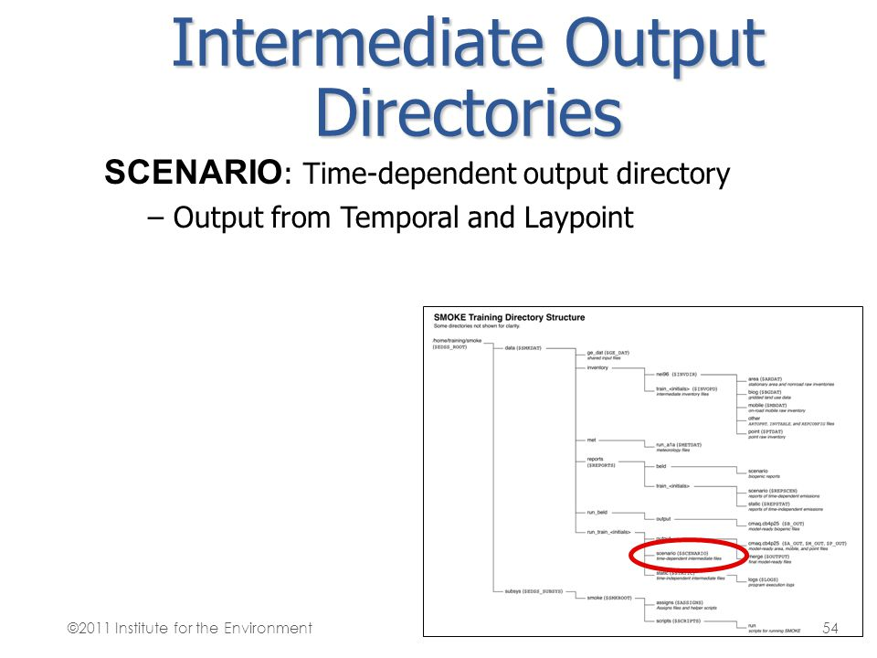 Intermediate Output Directories SCENARIO : Time-dependent output directory – Output from Temporal and Laypoint ©2011 Institute for the Environment54