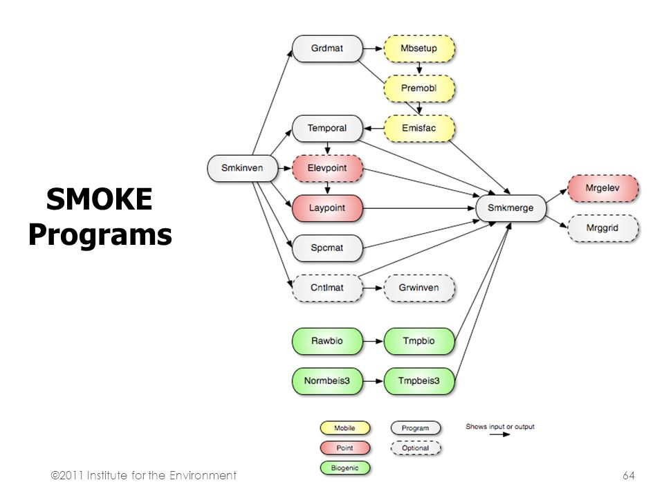 SMOKE Programs ©2011 Institute for the Environment64