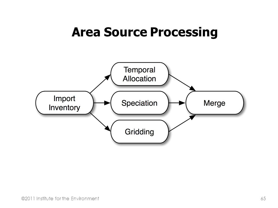 Area Source Processing ©2011 Institute for the Environment65