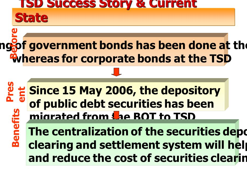 TSD Success Story & Current State TSD Success Story & Current State Since 15 May 2006, the depository of public debt securities has been migrated from the BOT to TSD Clearing of government bonds has been done at the BOT whereas for corporate bonds at the TSD The centralization of the securities depository and the clearing and settlement system will help improve efficiency and reduce the cost of securities clearing and settlement Before Pres ent Benefits