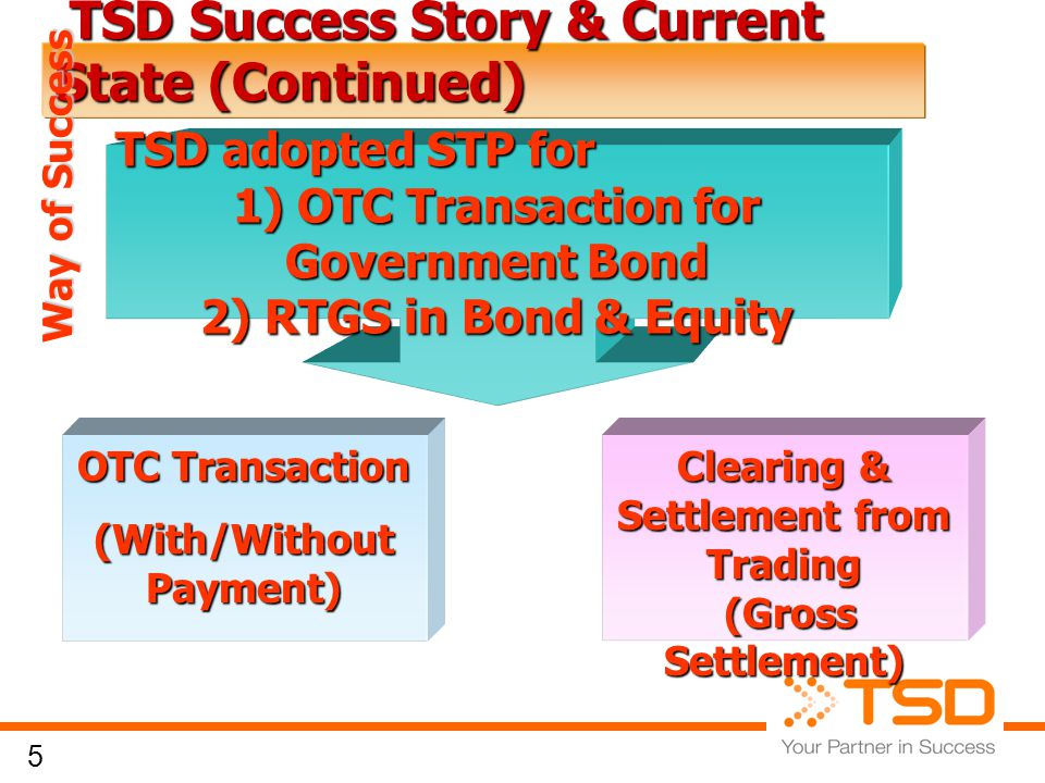 5 TSD Success Story & Current State (Continued) TSD Success Story & Current State (Continued) Clearing & Settlement from Trading (Gross Settlement) (Gross Settlement) OTC Transaction (With/Without Payment) TSD adopted STP for 1) OTC Transaction for Government Bond 2) RTGS in Bond & Equity Way of Success