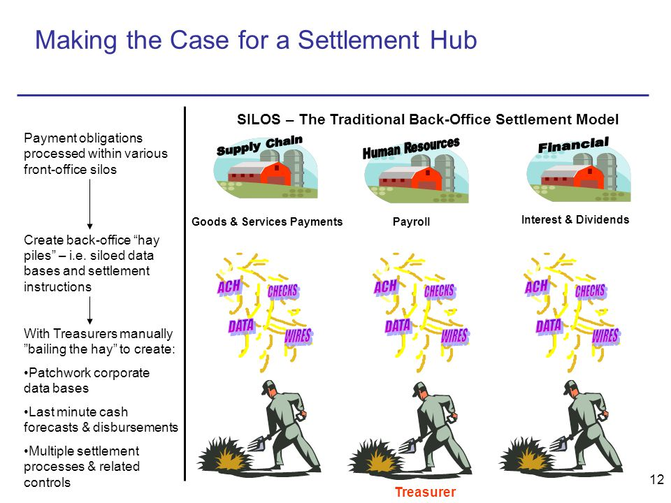 12 Goods & Services PaymentsPayroll Interest & Dividends SILOS – The Traditional Back-Office Settlement Model Payment obligations processed within various front-office silos Create back-office hay piles – i.e.