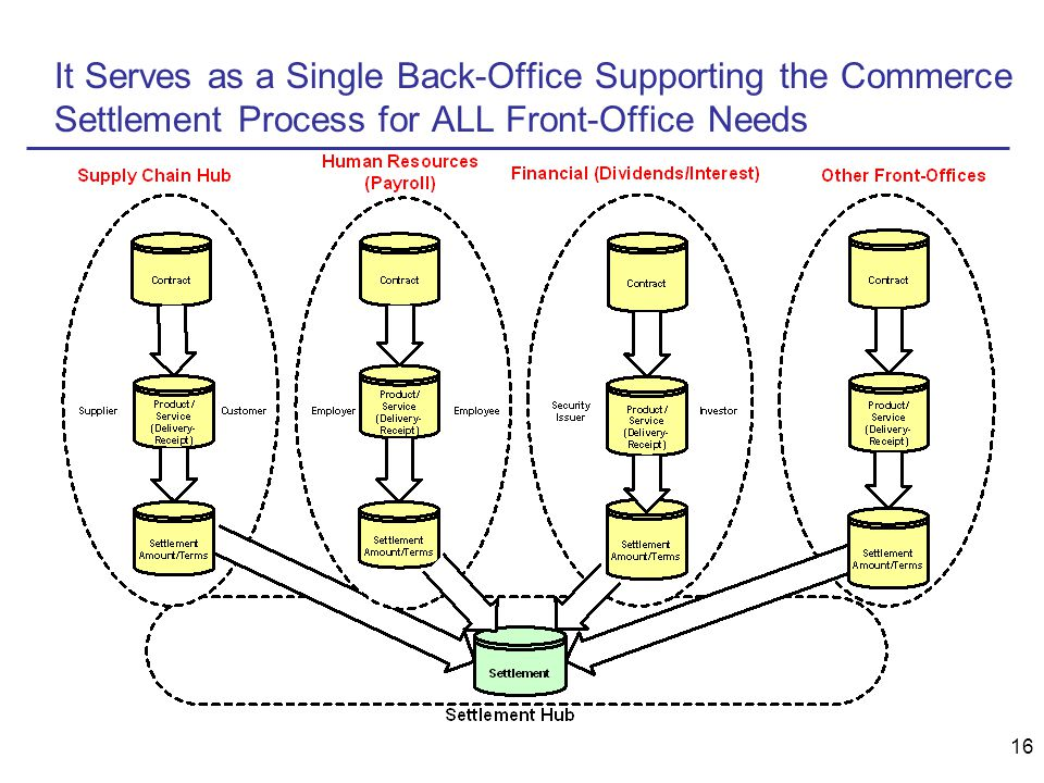 16 It Serves as a Single Back-Office Supporting the Commerce Settlement Process for ALL Front-Office Needs
