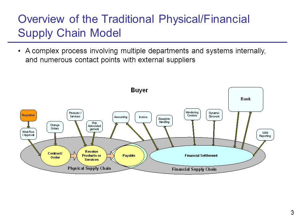 3 Overview of the Traditional Physical/Financial Supply Chain Model A complex process involving multiple departments and systems internally, and numerous contact points with external suppliers