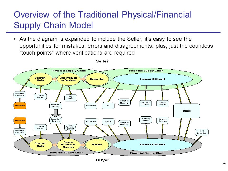 4 Overview of the Traditional Physical/Financial Supply Chain Model As the diagram is expanded to include the Seller, it's easy to see the opportunities for mistakes, errors and disagreements: plus, just the countless touch points where verifications are required