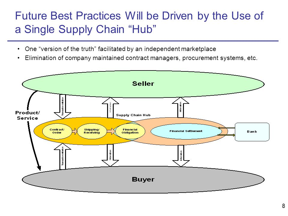 8 Future Best Practices Will be Driven by the Use of a Single Supply Chain Hub One version of the truth facilitated by an independent marketplace Elimination of company maintained contract managers, procurement systems, etc.