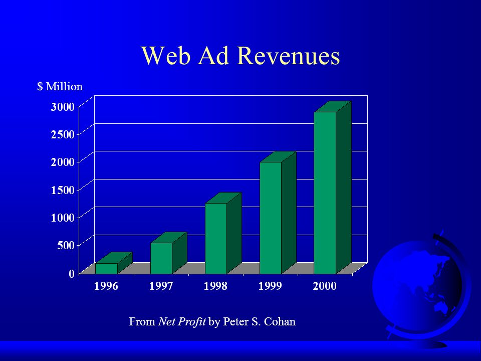 Web Ad Revenues From Net Profit by Peter S. Cohan $ Million