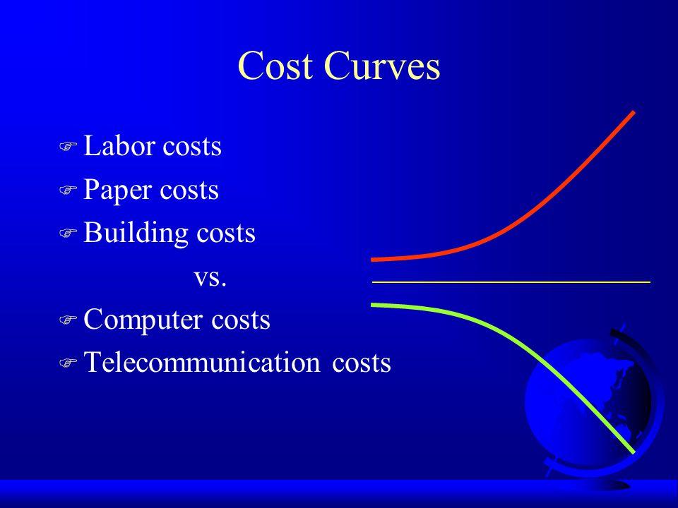 Cost Curves F Labor costs F Paper costs F Building costs vs.