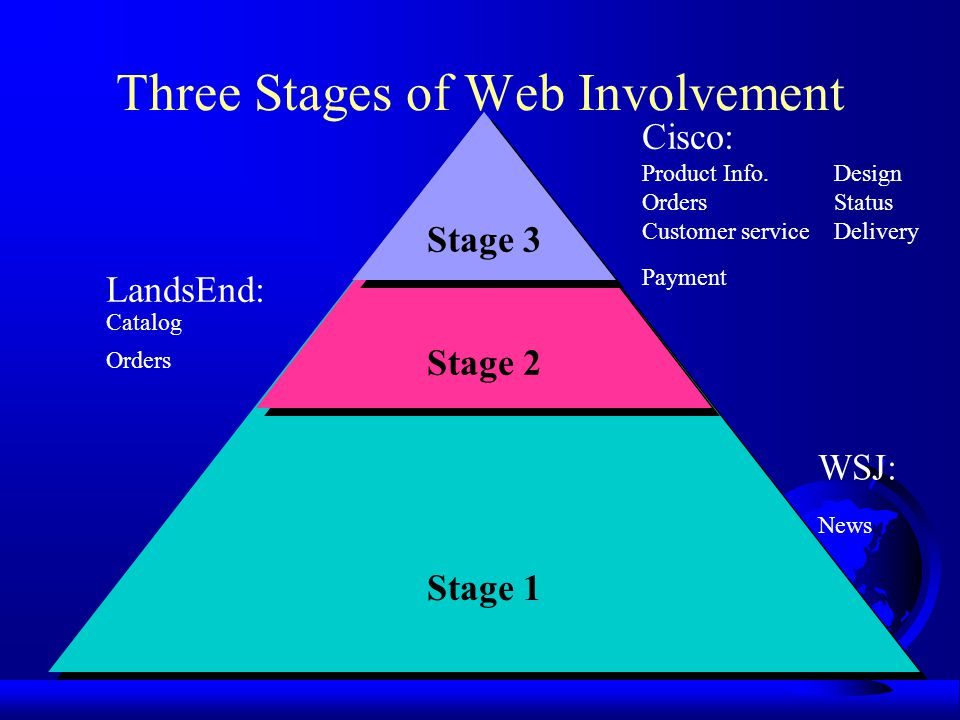 Three Stages of Web Involvement Stage 1 Stage 2 Stage 3 Cisco: Product Info.Design OrdersStatus Customer serviceDelivery Payment LandsEnd: Catalog Orders WSJ: News