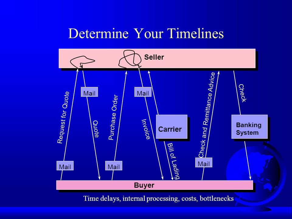 Determine Your Timelines Seller Buyer Mail Carrier Banking System Request for Quote Quote Purchase Order Invoice Bill of Lading Check and Remittance Advice Check Time delays, internal processing, costs, bottlenecks