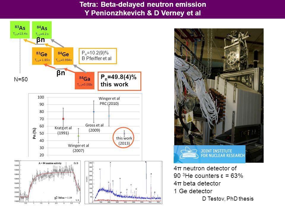 TETRA BEDO dipole on: towards Bedo dipole off: towards Tetra Collaboration IPN Orsay - FLNR Dubna Tetra and Bedo in alternating mode