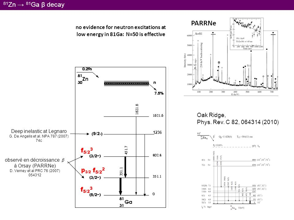 84 Ga → 84 Ge β decay Ga: hot-plasma ionisation (1 µA deutons) O.