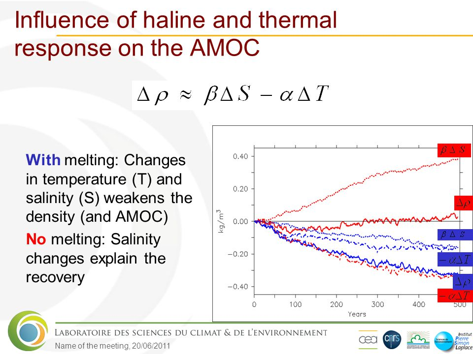 Name of the meeting, 20/06/2011 Influence of haline and thermal response on the AMOC With melting: Changes in temperature (T) and salinity (S) weakens
