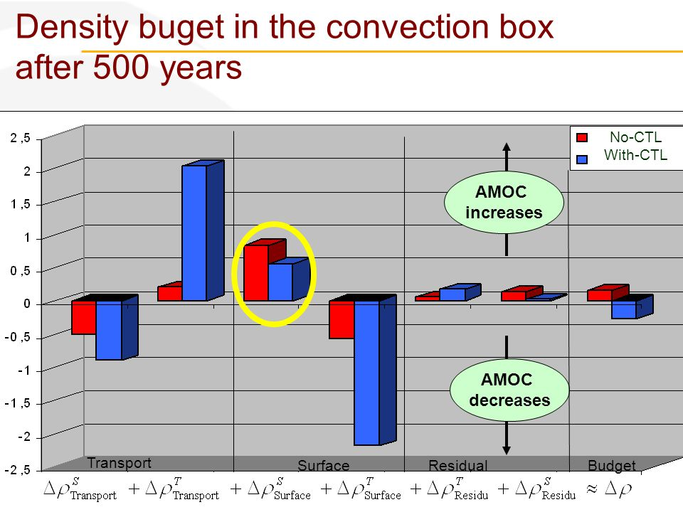 Utrecht, 16/02/2012 Density buget in the convection box after 500 years AMOC increases AMOC decreases Transport SurfaceResidualBudget No-CTL With-CTL