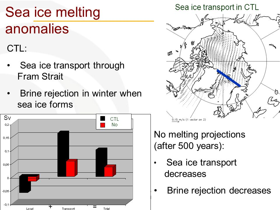 Utrecht, 16/02/2012 Sea ice melting anomalies CTL: Sea ice transport through Fram Strait Brine rejection in winter when sea ice forms + = No melting p