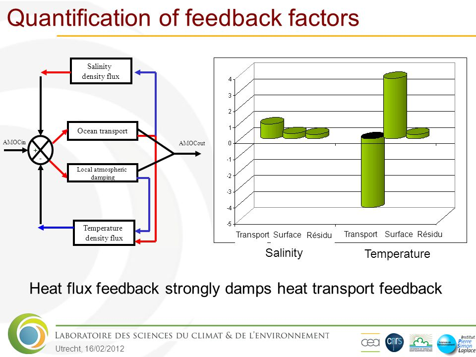 Utrecht, 16/02/2012 TransportSurface Résidu Salinity Temperature TransportSurface Résidu Heat flux feedback strongly damps heat transport feedback Oce