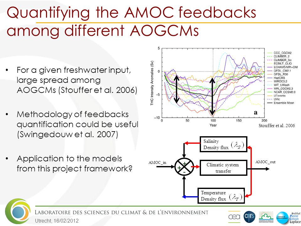 Utrecht, 16/02/2012 Quantifying the AMOC feedbacks among different AOGCMs For a given freshwater input, large spread among AOGCMs (Stouffer et al. 200