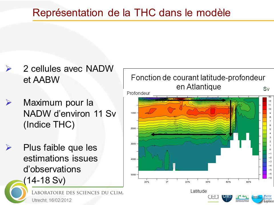 Utrecht, 16/02/2012 Représentation de la THC dans le modèle Fonction de courant latitude-profondeur en Atlantique Latitude Profondeur  2 cellules avec NADW et AABW  Maximum pour la NADW d'environ 11 Sv (Indice THC)  Plus faible que les estimations issues d'observations (14-18 Sv) Sv