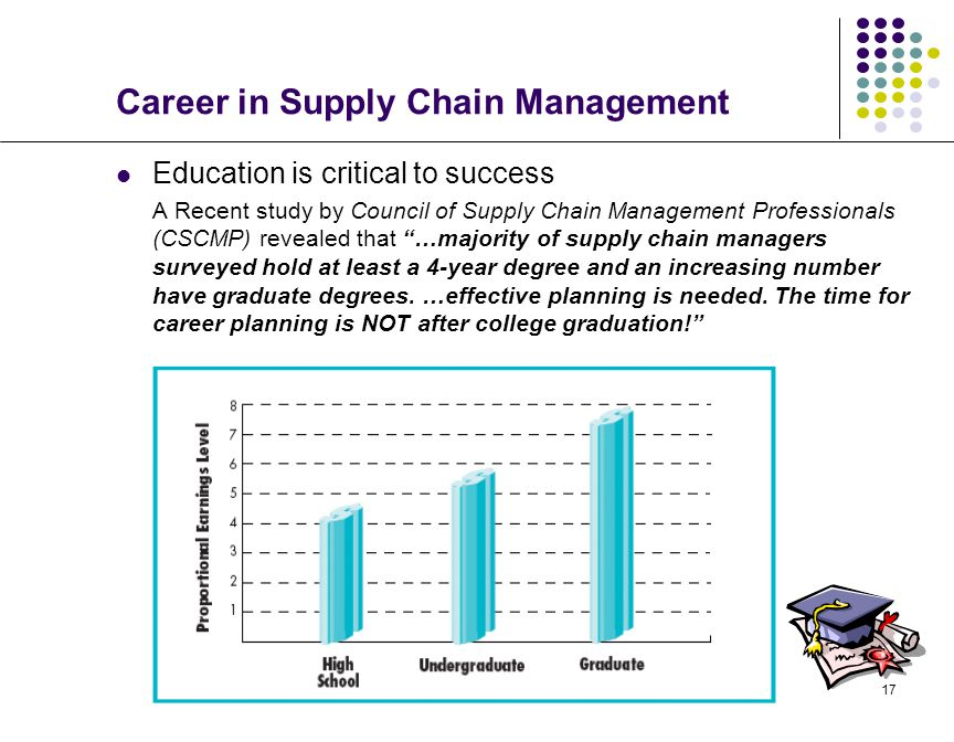 17 Career in Supply Chain Management Education is critical to success A Recent study by Council of Supply Chain Management Professionals (CSCMP) revealed that …majority of supply chain managers surveyed hold at least a 4-year degree and an increasing number have graduate degrees.
