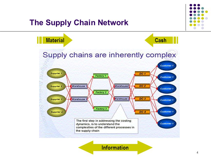 4 The Supply Chain Network MaterialCash Information