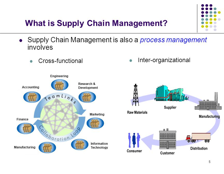 5 What is Supply Chain Management? Supply Chain Management is also a process management involves Inter-organizational Cross-functional