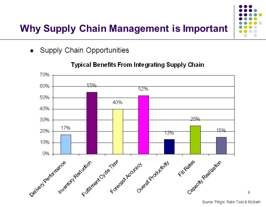 9 Why Supply Chain Management is Important Supply Chain Opportunities Source: Pittiglio Rabin Todd & McGrath