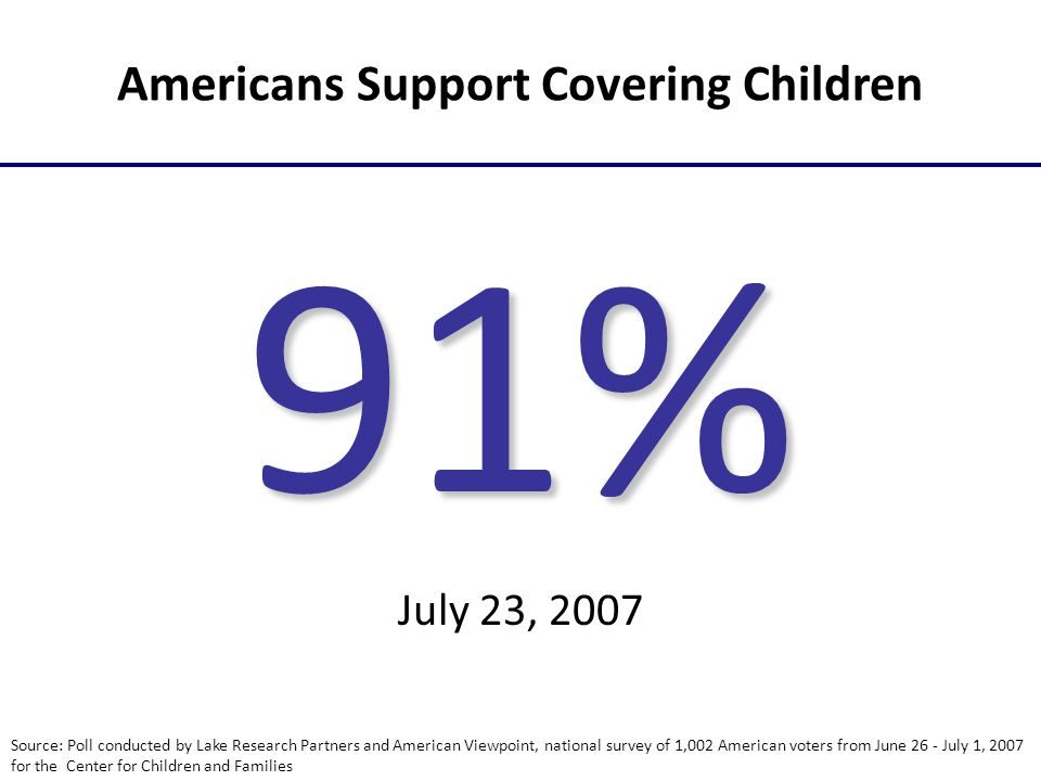Americans Support Covering Children 91% July 23, 2007 Source: Poll conducted by Lake Research Partners and American Viewpoint, national survey of 1,002 American voters from June 26 - July 1, 2007 for the Center for Children and Families