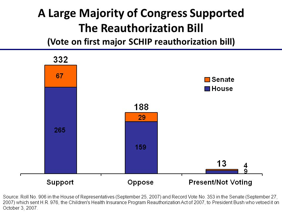 A Large Majority of Congress Supported The Reauthorization Bill (Vote on first major SCHIP reauthorization bill) Source: Roll No.