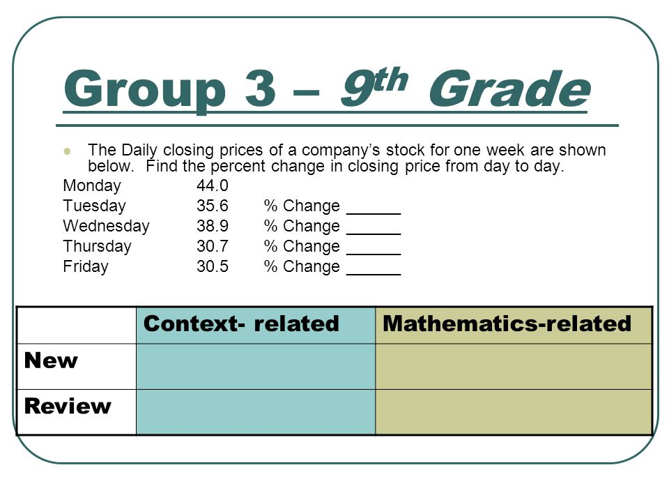 Group 3 – 9 th Grade The Daily closing prices of a company's stock for one week are shown below. Find the percent change in closing price from day to