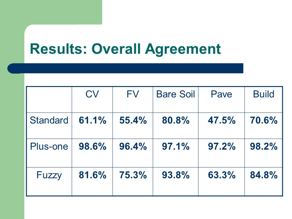 Results: Overall Agreement CVFVBare SoilPaveBuild Standard61.1%55.4%80.8%47.5%70.6% Plus-one98.6%96.4%97.1%97.2%98.2% Fuzzy81.6%75.3%93.8%63.3%84.8%