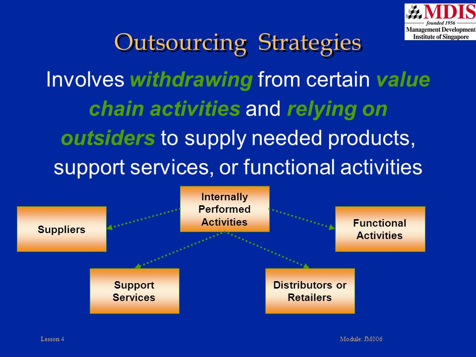 Lesson 4Module: JM006 Involves withdrawing from certain value chain activities and relying on outsiders to supply needed products, support services, o