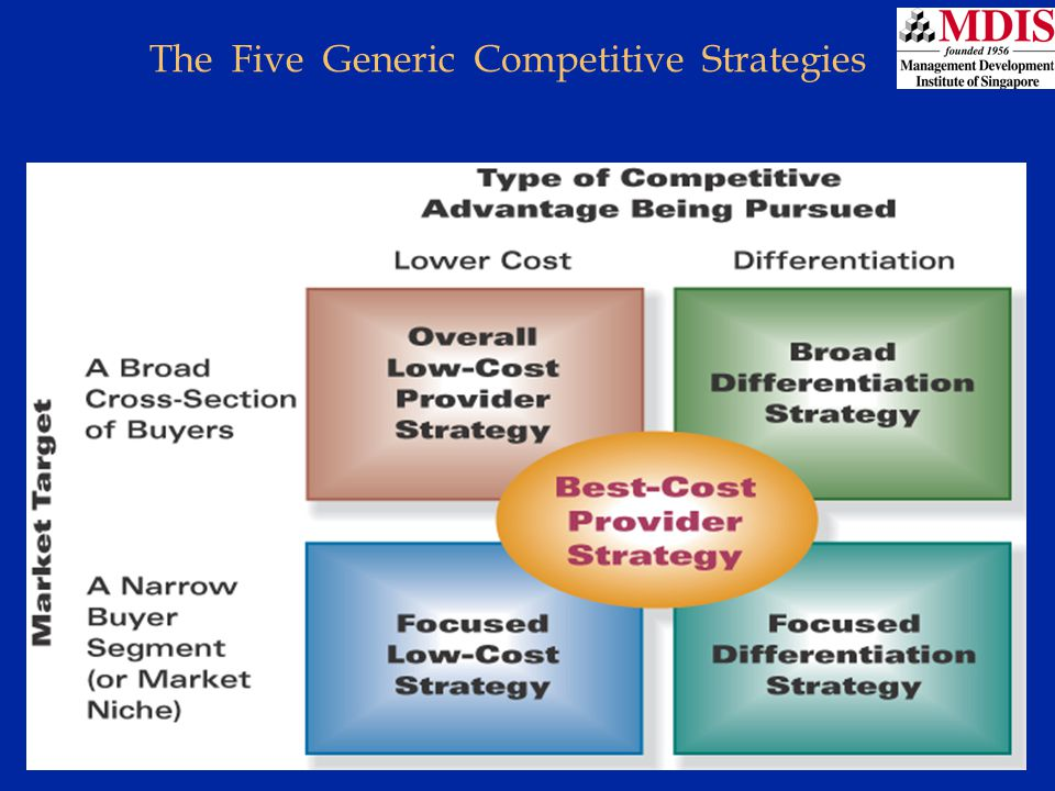 Lesson 4Module: JM006 The Five Generic Competitive Strategies