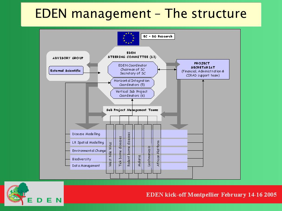 EDEN management – The structure