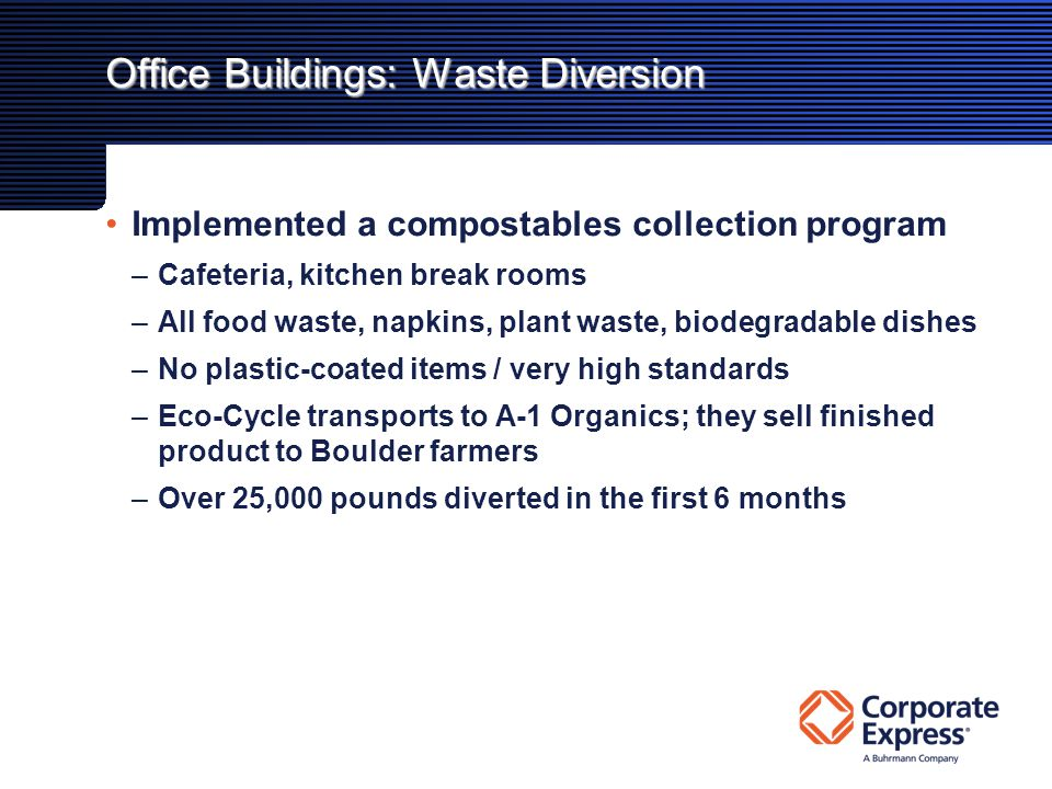 Office Buildings: Waste Diversion Implemented a compostables collection program –Cafeteria, kitchen break rooms –All food waste, napkins, plant waste, biodegradable dishes –No plastic-coated items / very high standards –Eco-Cycle transports to A-1 Organics; they sell finished product to Boulder farmers –Over 25,000 pounds diverted in the first 6 months
