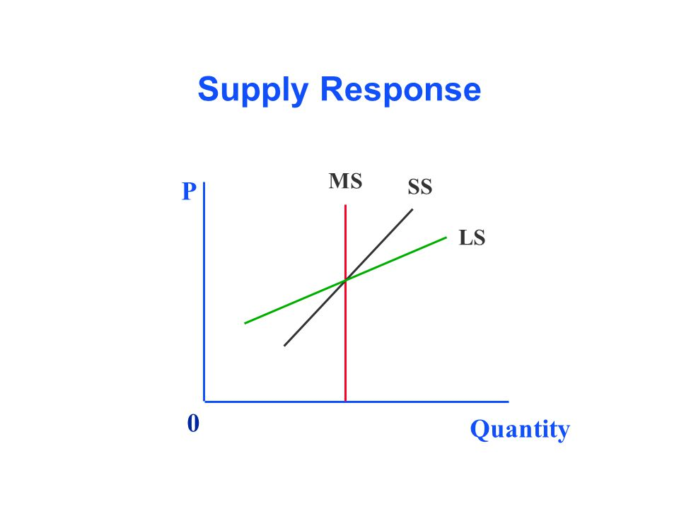 Supply Response Quantity P MS SS LS 0