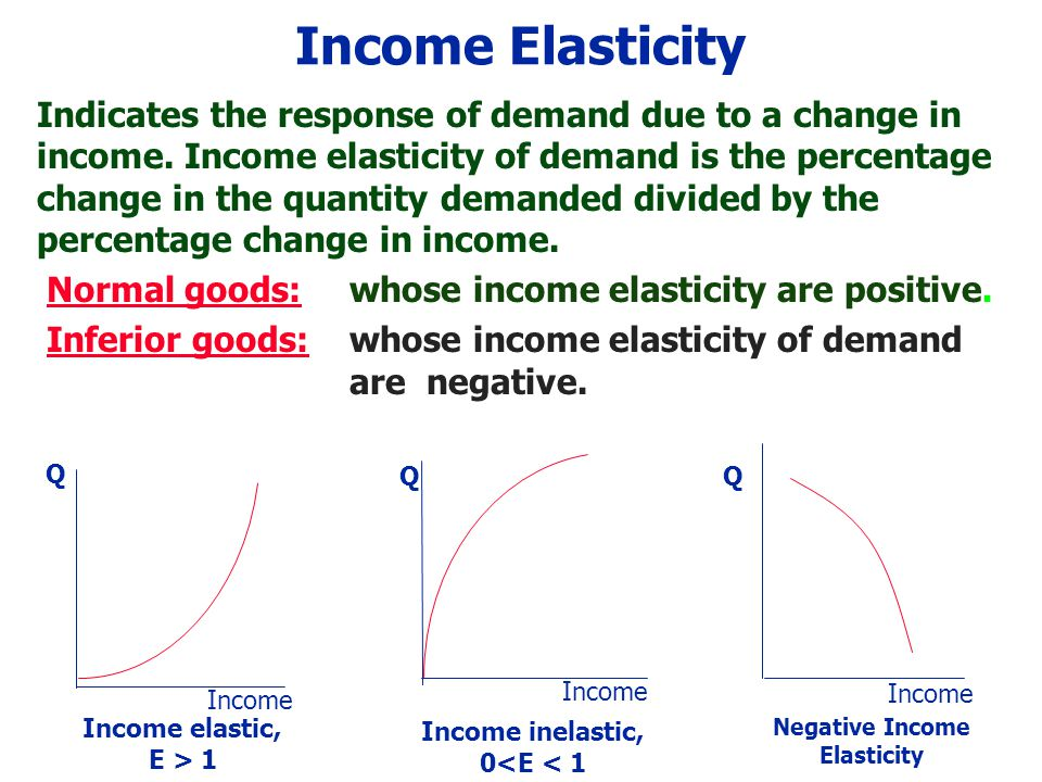 Income Elasticity Indicates the response of demand due to a change in income.