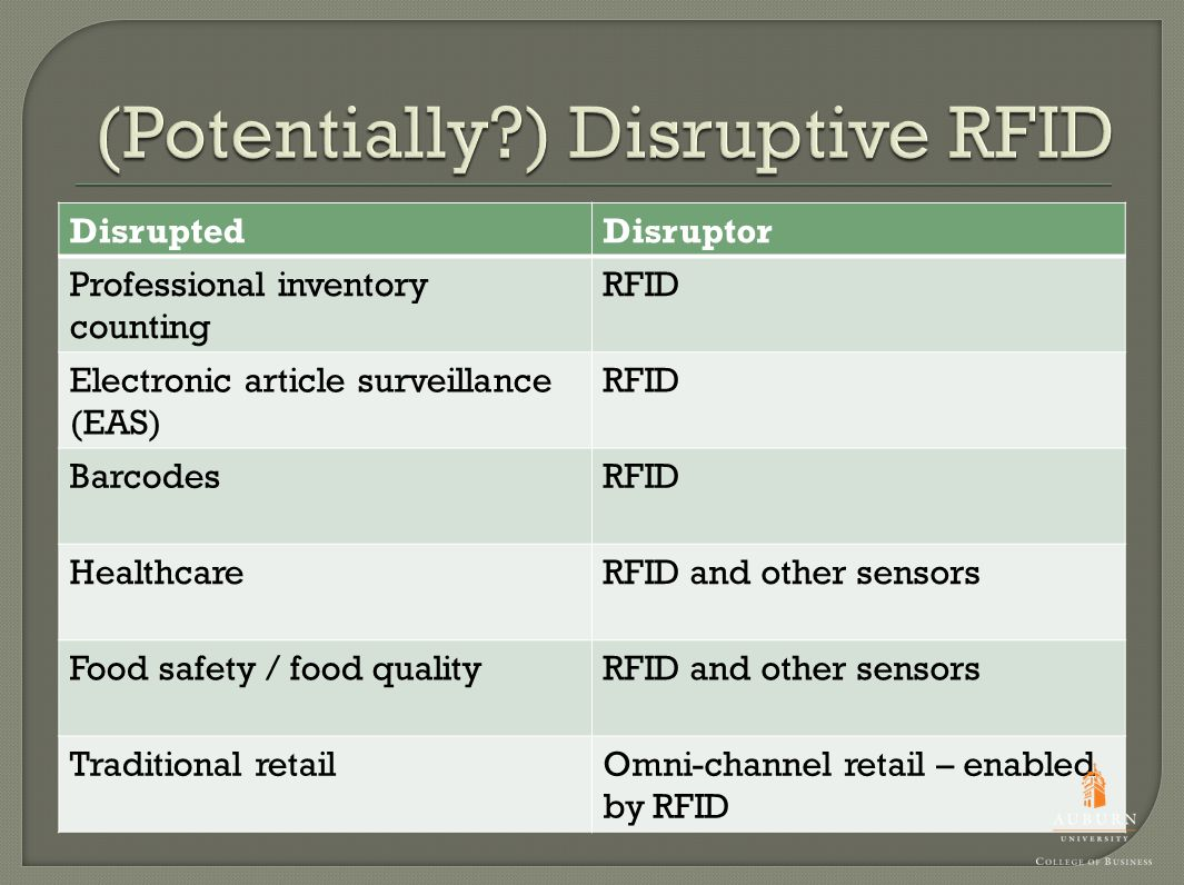 DisruptedDisruptor Professional inventory counting RFID Electronic article surveillance (EAS) RFID BarcodesRFID HealthcareRFID and other sensors Food safety / food qualityRFID and other sensors Traditional retailOmni-channel retail – enabled by RFID