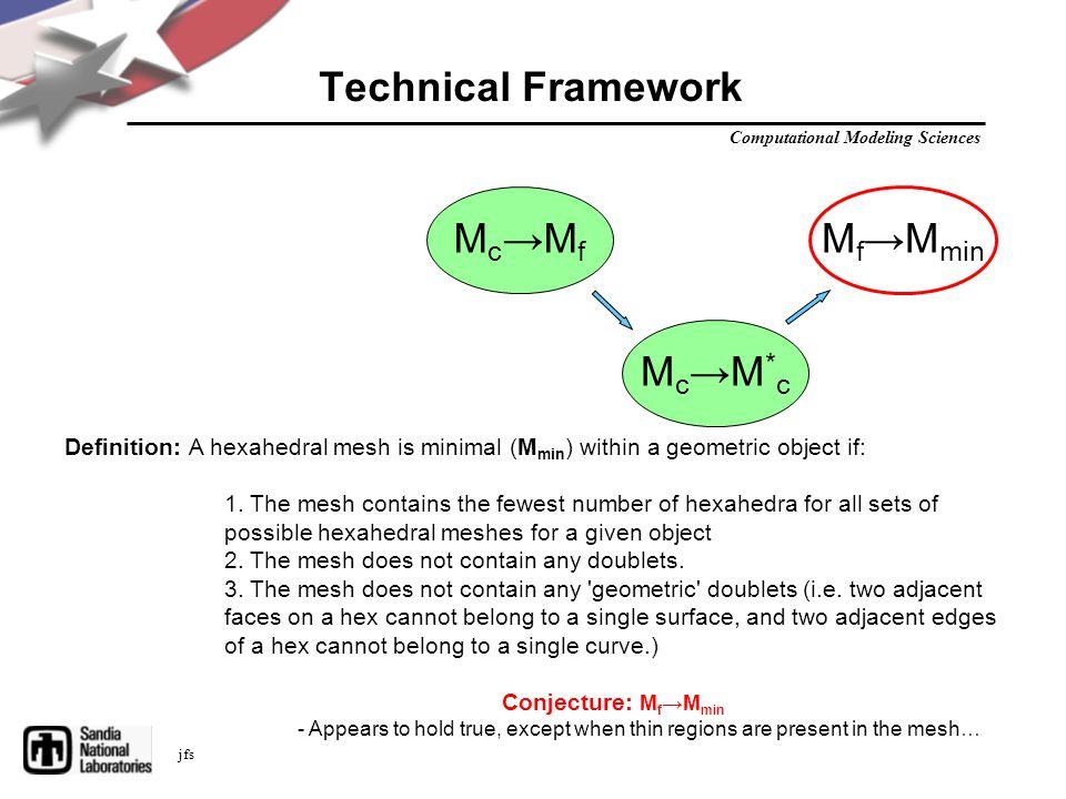 Computational Modeling Sciences jfs Technical Framework Mc→MfMc→Mf Mc→M*cMc→M*c M f →M min Definition: A hexahedral mesh is minimal (M min ) within a geometric object if: 1.