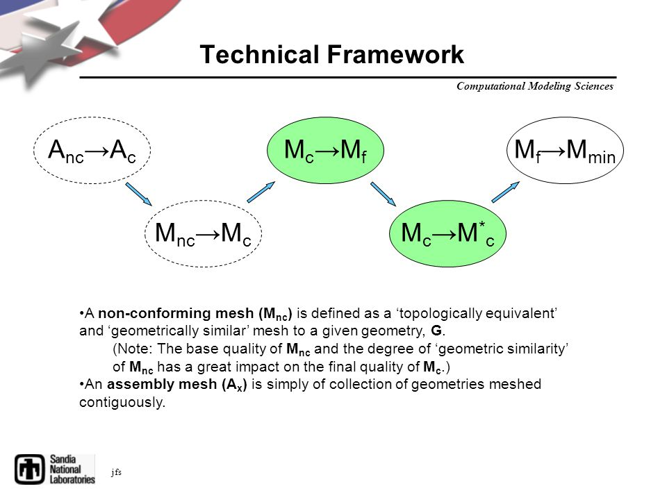 Computational Modeling Sciences jfs Technical Framework Mc→MfMc→Mf Mc→M*cMc→M*c M f →M min M nc →M c A nc →A c A non-conforming mesh (M nc ) is defined as a 'topologically equivalent' and 'geometrically similar' mesh to a given geometry, G.
