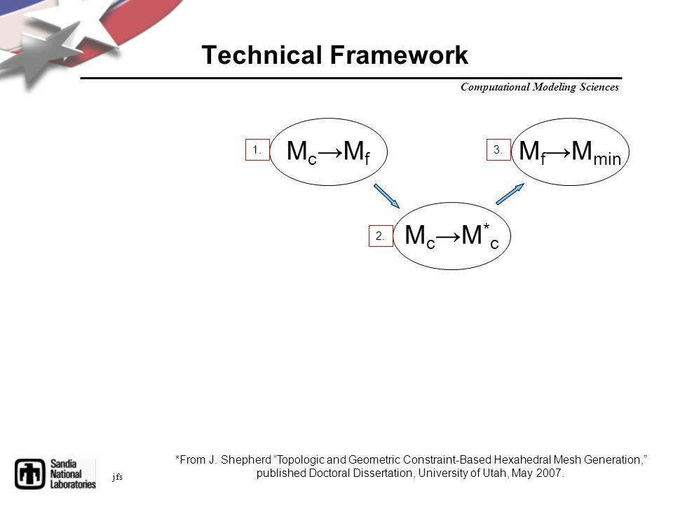 Computational Modeling Sciences jfs Technical Framework Mc→MfMc→Mf Mc→M*cMc→M*c M f →M min 1.