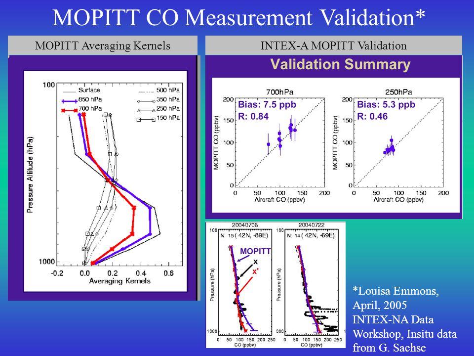 MOPITT Averaging Kernels *Louisa Emmons, April, 2005 INTEX-NA Data Workshop, Insitu data from G. Sachse MOPITT CO Measurement Validation* INTEX-A MOPI