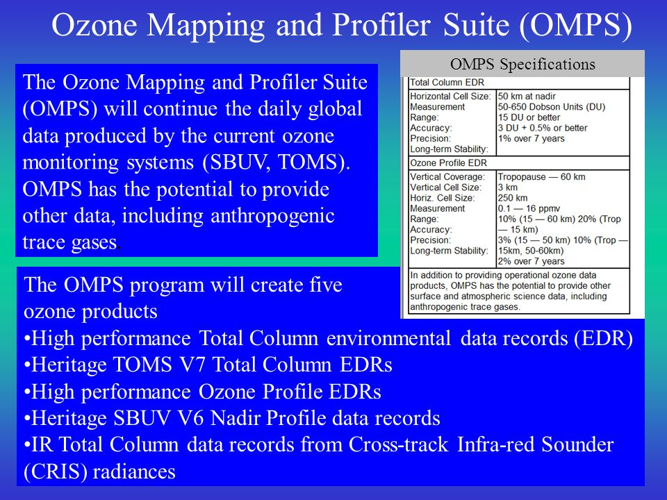 The OMPS program will create five ozone products High performance Total Column environmental data records (EDR) Heritage TOMS V7 Total Column EDRs High performance Ozone Profile EDRs Heritage SBUV V6 Nadir Profile data records IR Total Column data records from Cross-track Infra-red Sounder (CRIS) radiances Ozone Mapping and Profiler Suite (OMPS) The Ozone Mapping and Profiler Suite (OMPS) will continue the daily global data produced by the current ozone monitoring systems (SBUV, TOMS).