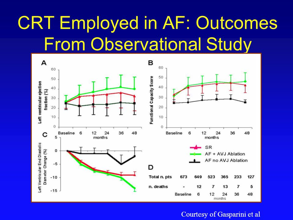 CRT Employed in AF: Outcomes From Observational Study Courtesy of Gasparini et al