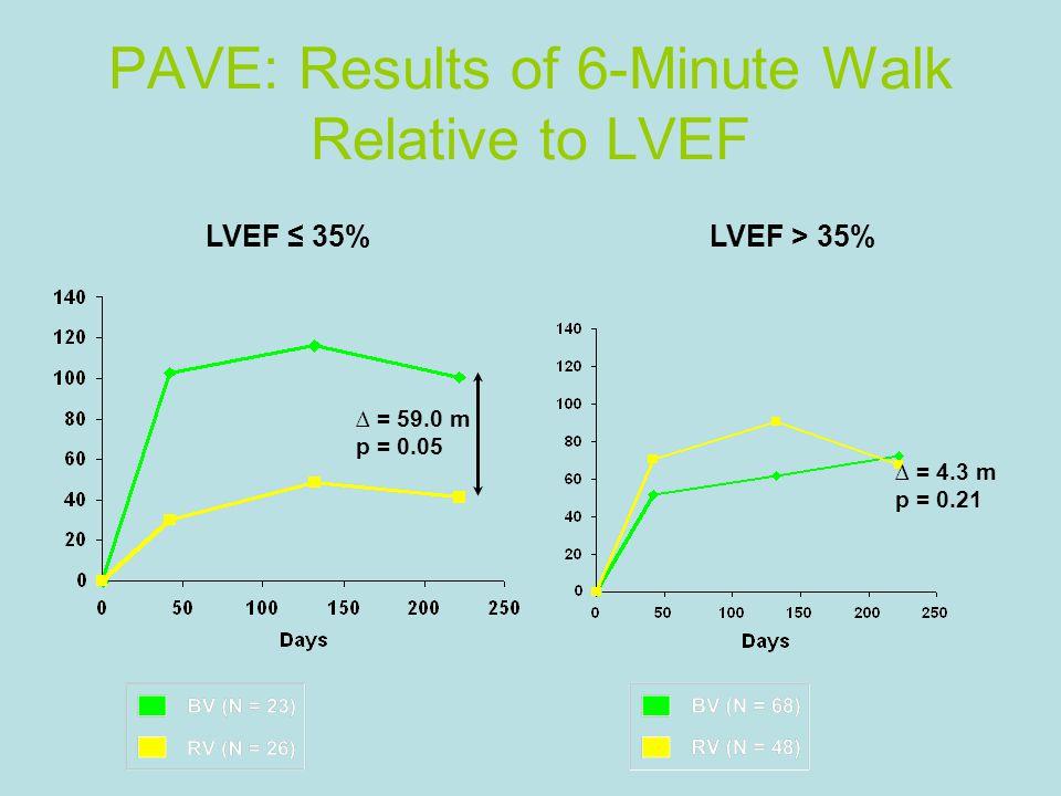PAVE: Results of 6-Minute Walk Relative to LVEF ∆ = 59.0 m p = 0.05 LVEF ≤ 35% ∆ = 4.3 m p = 0.21 LVEF > 35%