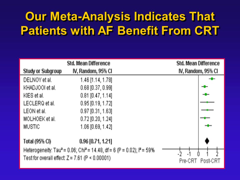 Our Meta-Analysis Indicates That Patients with AF Benefit From CRT
