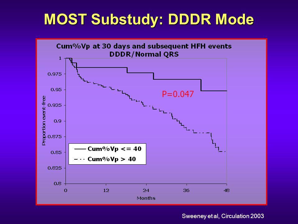 P=0.047 Sweeney et al, Circulation 2003 MOST Substudy: DDDR Mode